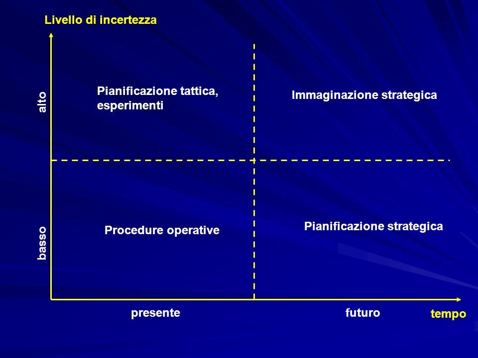 tempo futuropresente Livello di incertezza basso alto Procedure operative Pianificazione strategica Pianificazione tattica, esperimenti Immaginazione