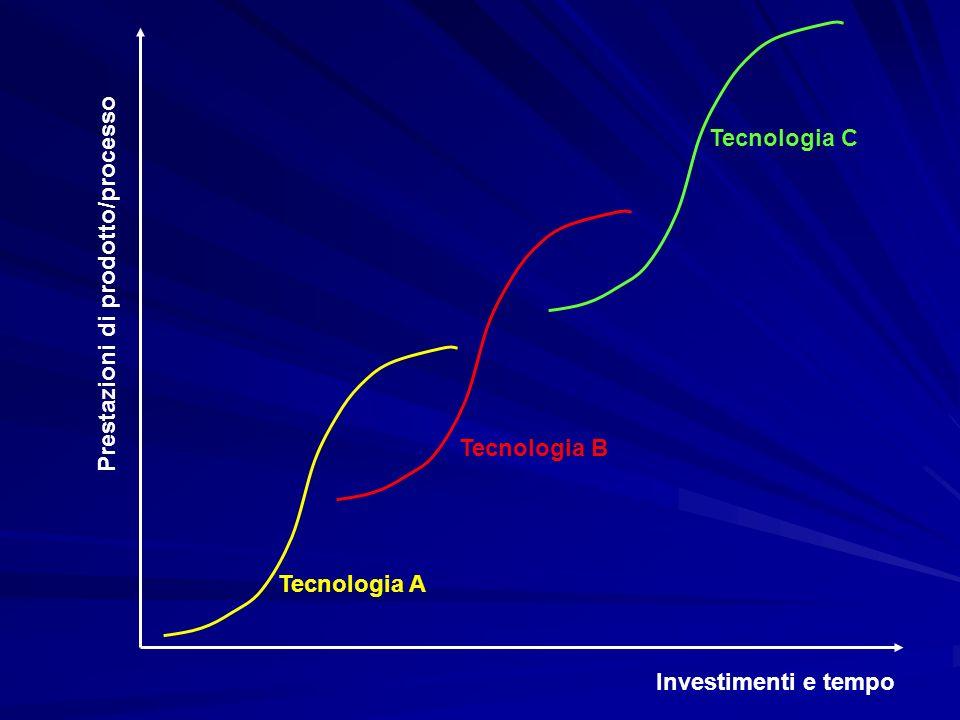 Segnali deboli Significato incerto Elevato rumore FrammentarietàDinamica Natura ciclica Forma spesso qualitativa