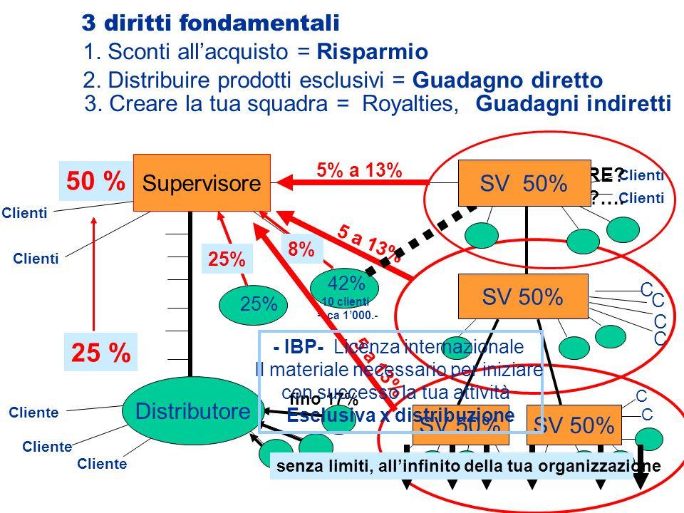 IBP 25 % 50 % 3 diritti fondamentali 1. Sconti allacquisto = Risparmio 2. Distribuire prodotti esclusivi = Guadagno diretto 25 % 50 % Clienti Cliente