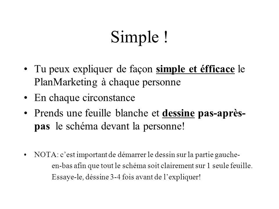 Simple ! Tu peux expliquer de façon simple et éfficace le PlanMarketing à chaque personne En chaque circonstance Prends une feuille blanche et dessine