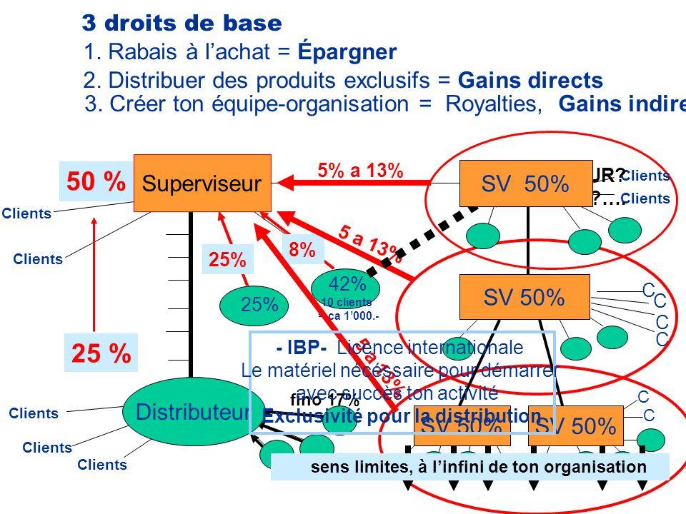 IBP 25 % 50 % 3 droits de base 1. Rabais à lachat = Épargner 2. Distribuer des produits exclusifs = Gains directs 25 % 50 % Clients 3. Créer ton équip