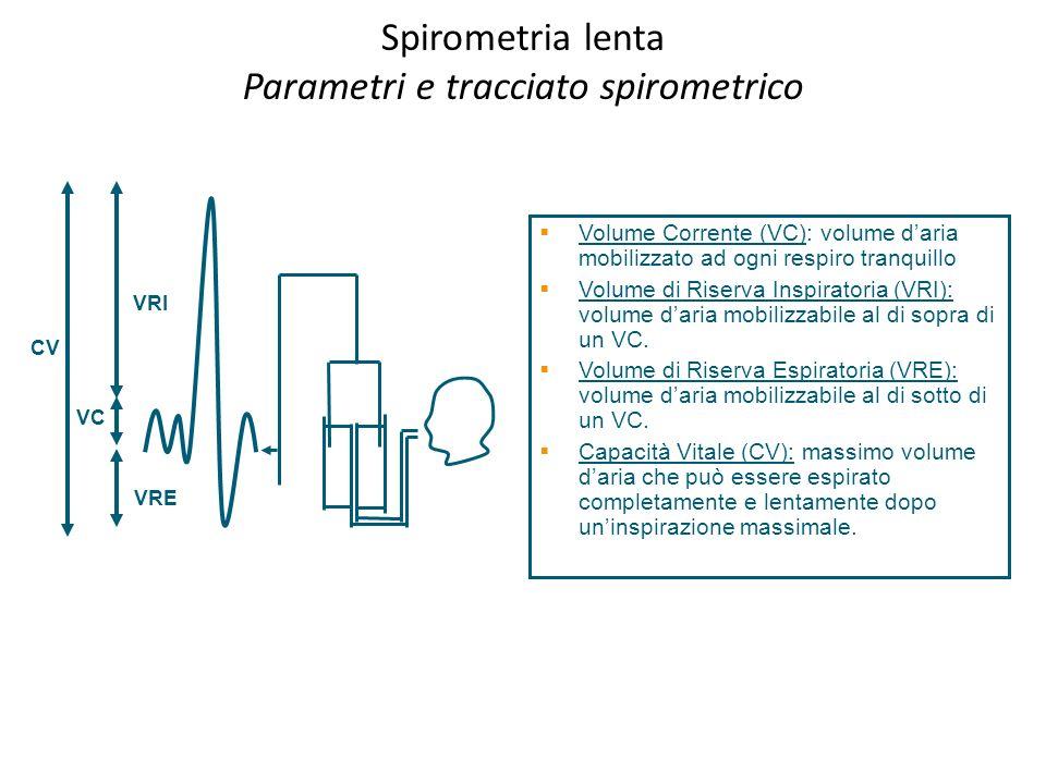 CV VRI VRE VC Spirometria lenta Parametri e tracciato spirometrico Volume Corrente (VC): volume daria mobilizzato ad ogni respiro tranquillo Volume di
