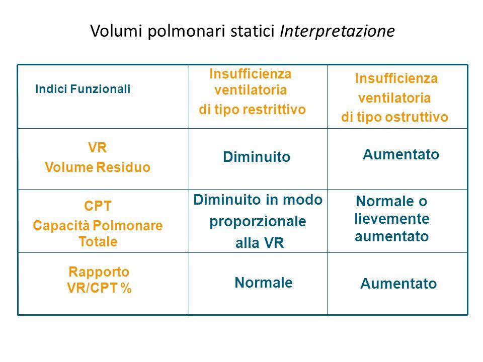 Volumi polmonari statici Interpretazione Rapporto VR/CPT % CPT Capacità Polmonare Totale VR Volume Residuo Indici Funzionali Insufficienza ventilatori