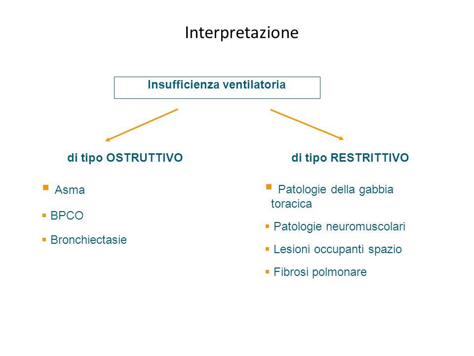 Insufficienza ventilatoria di tipo OSTRUTTIVO di tipo RESTRITTIVO Asma BPCO Bronchiectasie Patologie della gabbia toracica Patologie neuromuscolari Le