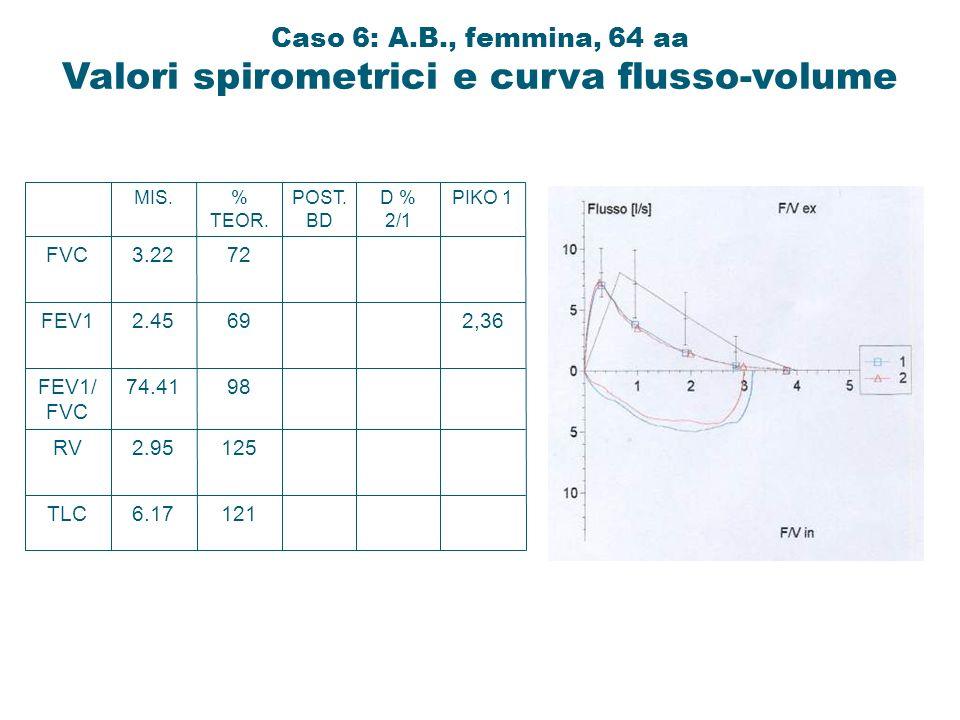 TLC RV FEV1/ FVC FEV1 FVC 6.17 2.95 74.41 2.45 3.22 MIS. 121 125 98 69 72 % TEOR. POST. BD D % 2/1 2,36 PIKO 1 Caso 6: A.B., femmina, 64 aa Valori spi