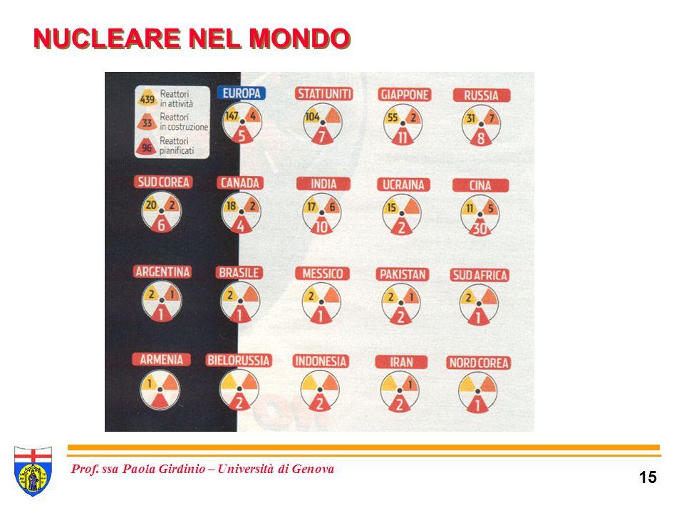 15 Prof. ssa Paola Girdinio – Università di Genova NUCLEARE NEL MONDO