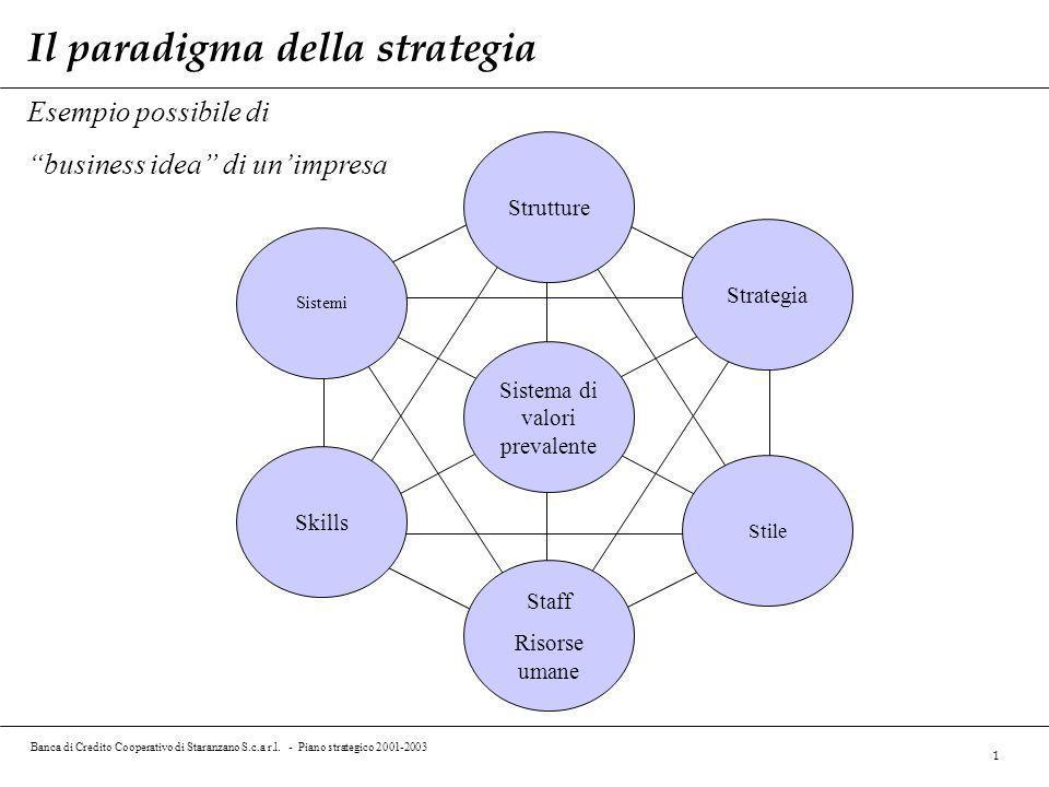 Banca di Credito Cooperativo di Staranzano S.c.a r.l. - Piano strategico 2001-2003 1 Esempio possibile di business idea di unimpresa Strutture Sistema