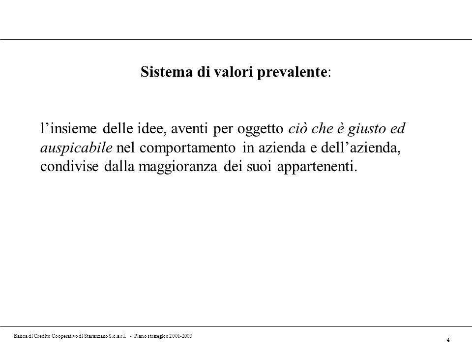 Banca di Credito Cooperativo di Staranzano S.c.a r.l. - Piano strategico 2001-2003 4 Sistema di valori prevalente: linsieme delle idee, aventi per ogg