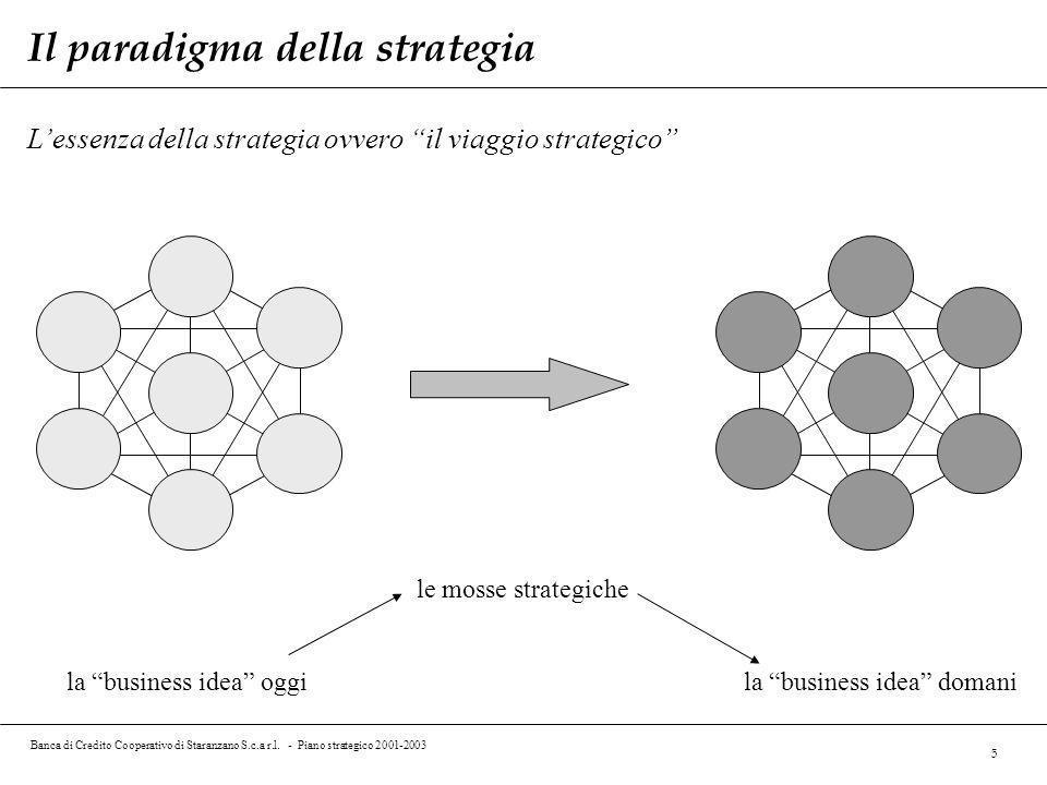 Banca di Credito Cooperativo di Staranzano S.c.a r.l. - Piano strategico 2001-2003 5 Lessenza della strategia ovvero il viaggio strategico la business