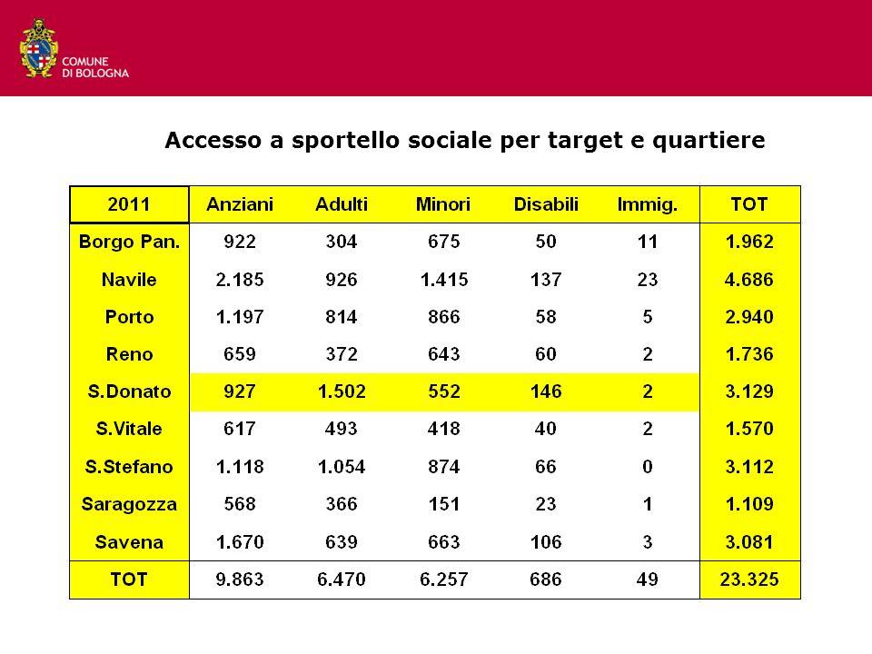 10 Accesso a sportello sociale per target e quartiere