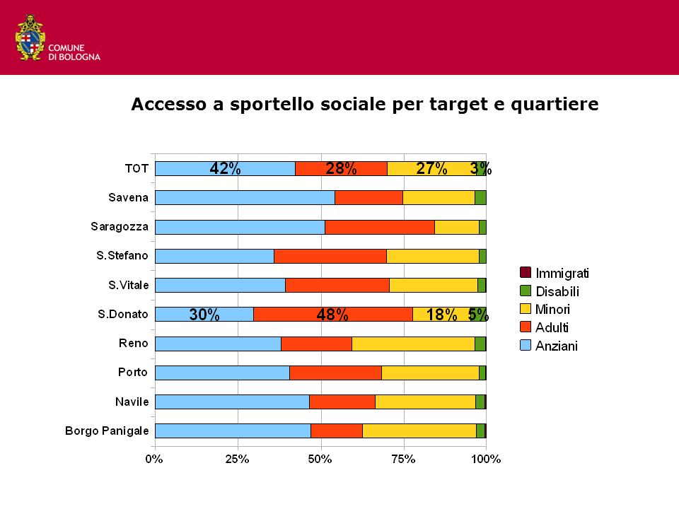 11 Accesso a sportello sociale per target e quartiere
