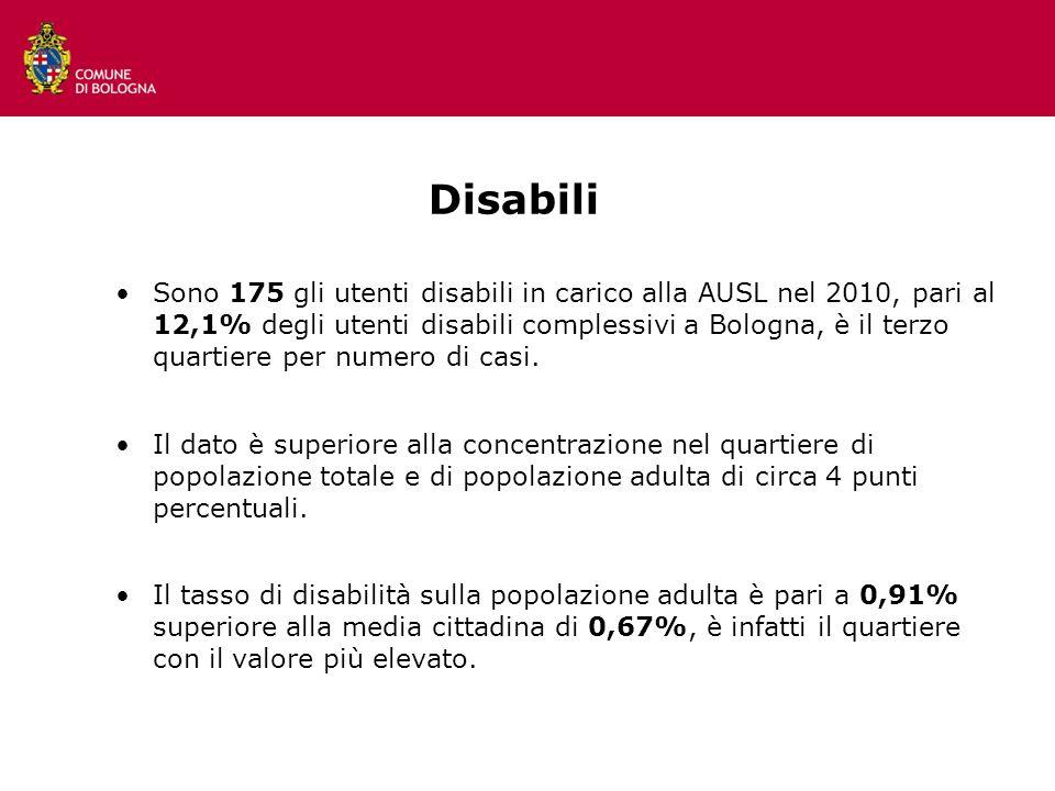 12 Disabili Sono 175 gli utenti disabili in carico alla AUSL nel 2010, pari al 12,1% degli utenti disabili complessivi a Bologna, è il terzo quartiere