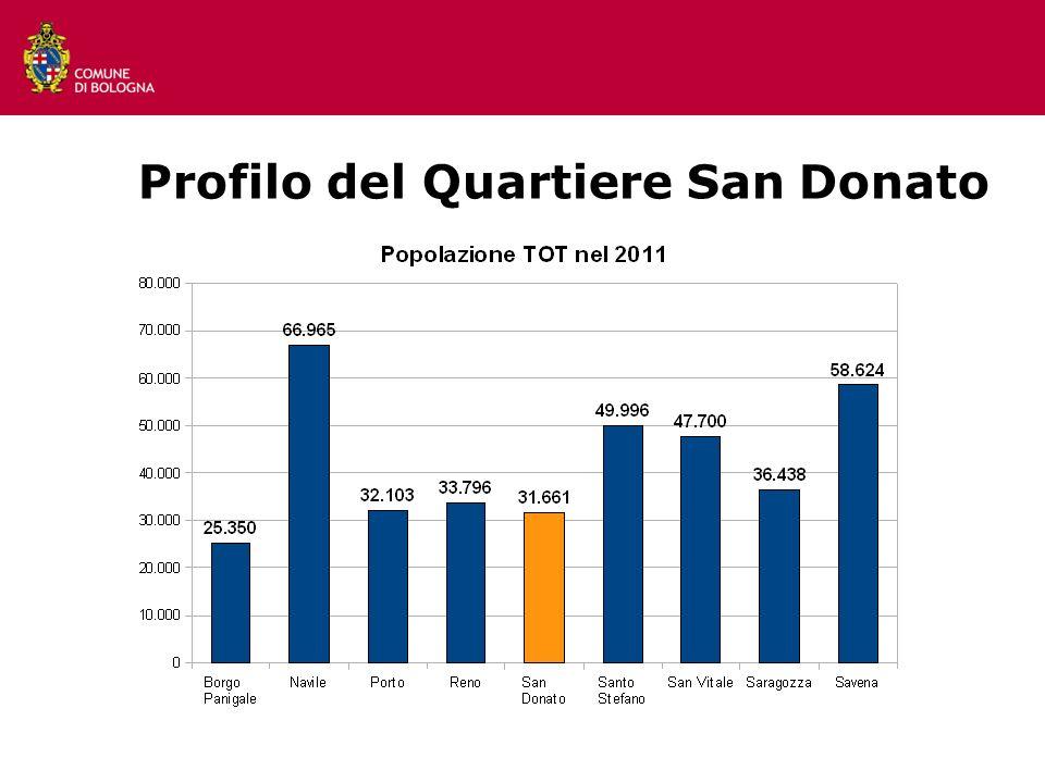 4 Profilo del Quartiere San Donato