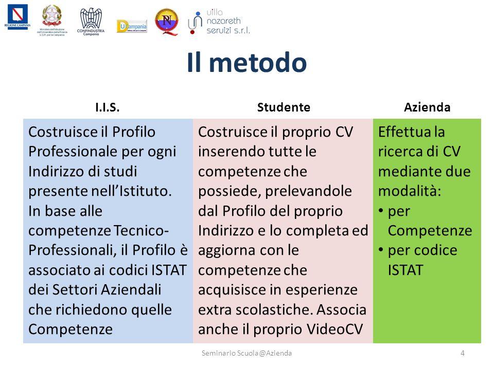 Il metodo Costruisce il Profilo Professionale per ogni Indirizzo di studi presente nellIstituto. In base alle competenze Tecnico- Professionali, il Pr