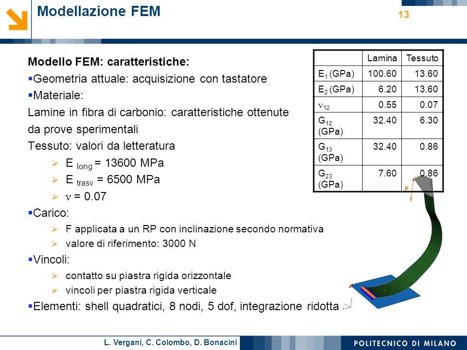 L. Vergani, C. Colombo, D. Bonacini Modellazione FEM Modello FEM: caratteristiche: Geometria attuale: acquisizione con tastatore Materiale: Lamine in