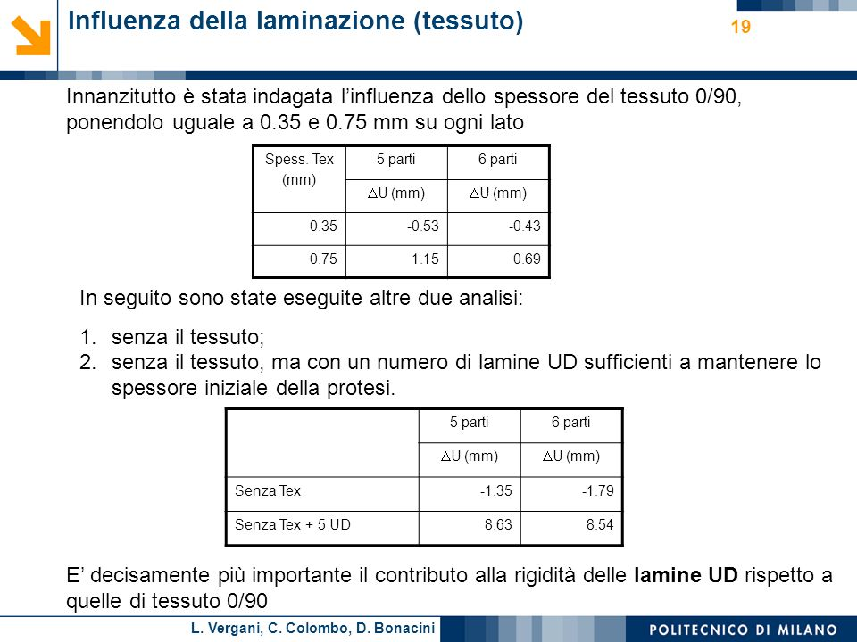 L. Vergani, C. Colombo, D. Bonacini 19 Influenza della laminazione (tessuto) Spess. Tex (mm) 5 parti6 parti U (mm) 0.35-0.53-0.43 0.751.150.69 In segu