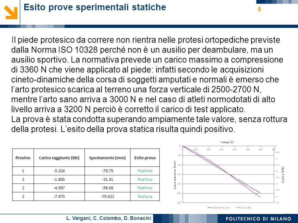 L. Vergani, C. Colombo, D. Bonacini Esito prove sperimentali statiche Il piede protesico da correre non rientra nelle protesi ortopediche previste dal