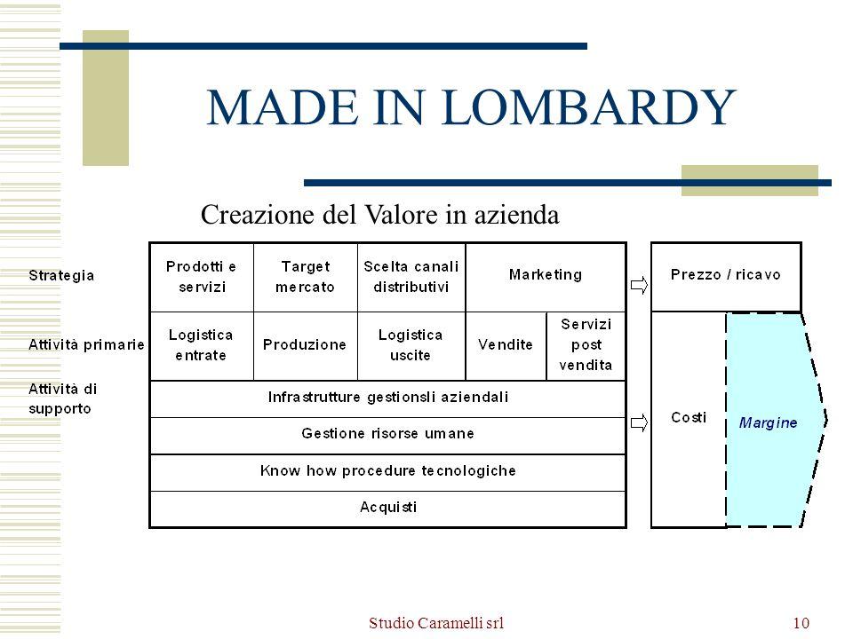 Studio Caramelli srl11 MADE IN LOMBARDY Il PROGETTO Descrizione del progetto Analisi SWOT Impatto del progetto sullazienda