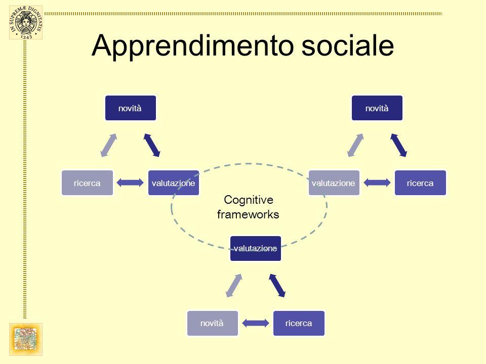 Apprendimento sociale valutazionericercanovità valutazionericercanovitàricercavalutazione Cognitive frameworks