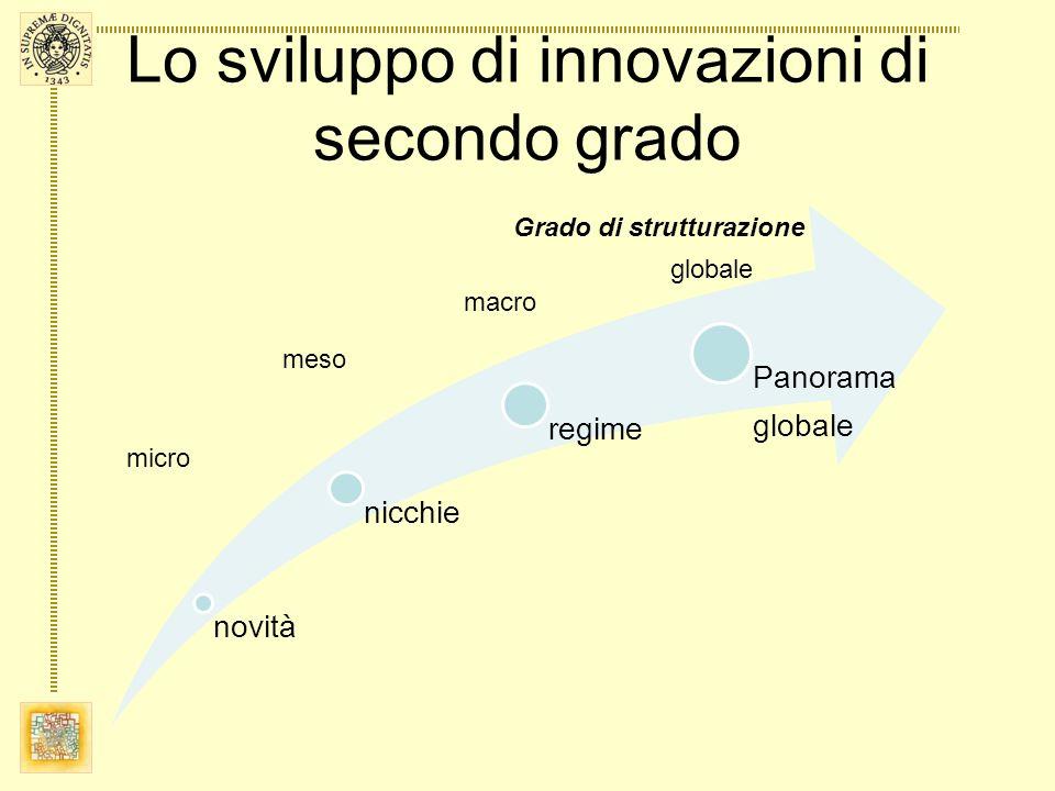 Lo sviluppo di innovazioni di secondo grado novità nicchie regime Panorama globale Grado di strutturazione micro meso macro globale