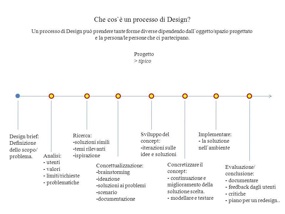 Che cos`è un processo di Design.Progetto > tipico Design brief: Definizione dello scopo/ problema.
