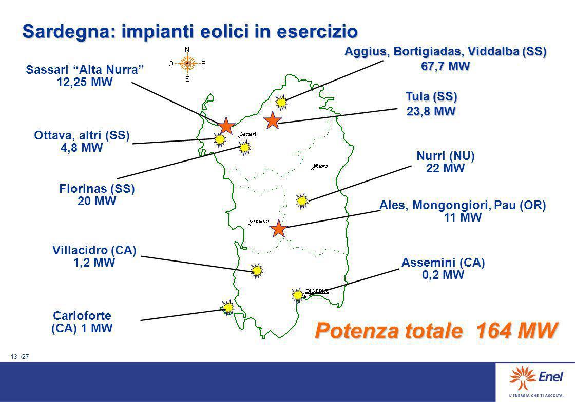 12 /27 I numeri delleolico Tempo di sviluppo medio di un progetto => 3-5 anni Vita attesa di un impianto => 15-20 anni Potenza eolica installata nel M