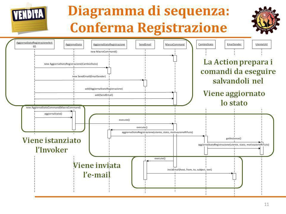 11 Diagramma di sequenza: Conferma Registrazione La Action prepara i comandi da eseguire salvandoli nel MacroCommand Viene istanziato lInvoker Viene a