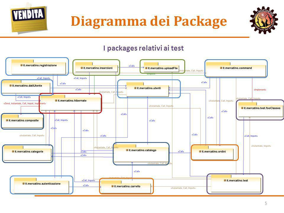 5 Diagramma dei Package Il package hibernate contiene tutte le classi che si interfacciano con il databaseI packages relativi alla gestione del catalo