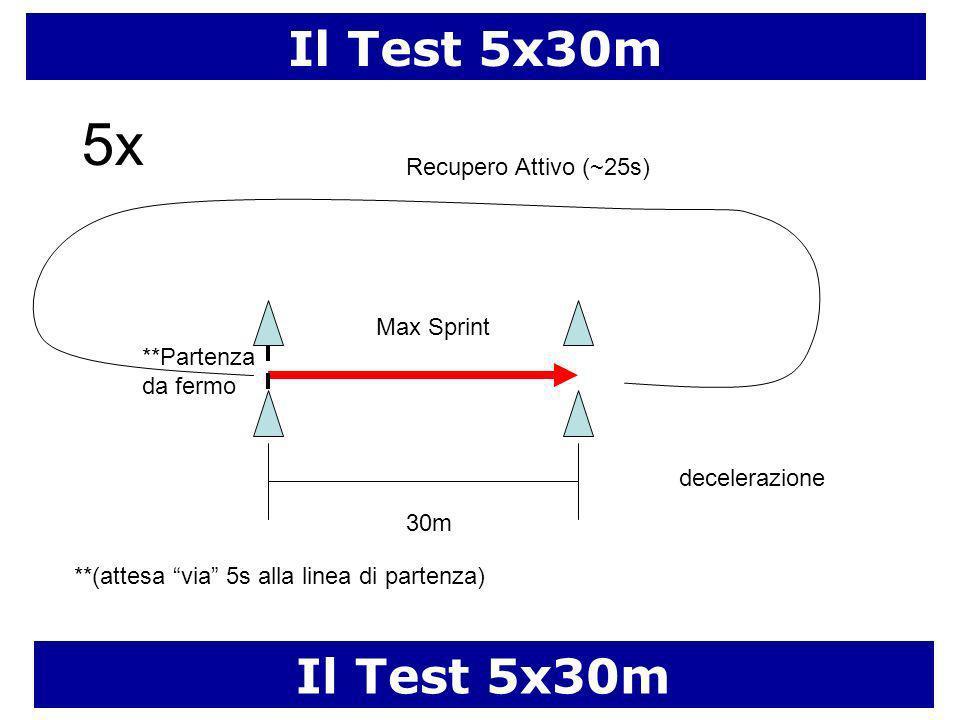 Il Test 5x30m 30m Max Sprint Recupero Attivo (~25s) **Partenza da fermo **(attesa via 5s alla linea di partenza) decelerazione 5x