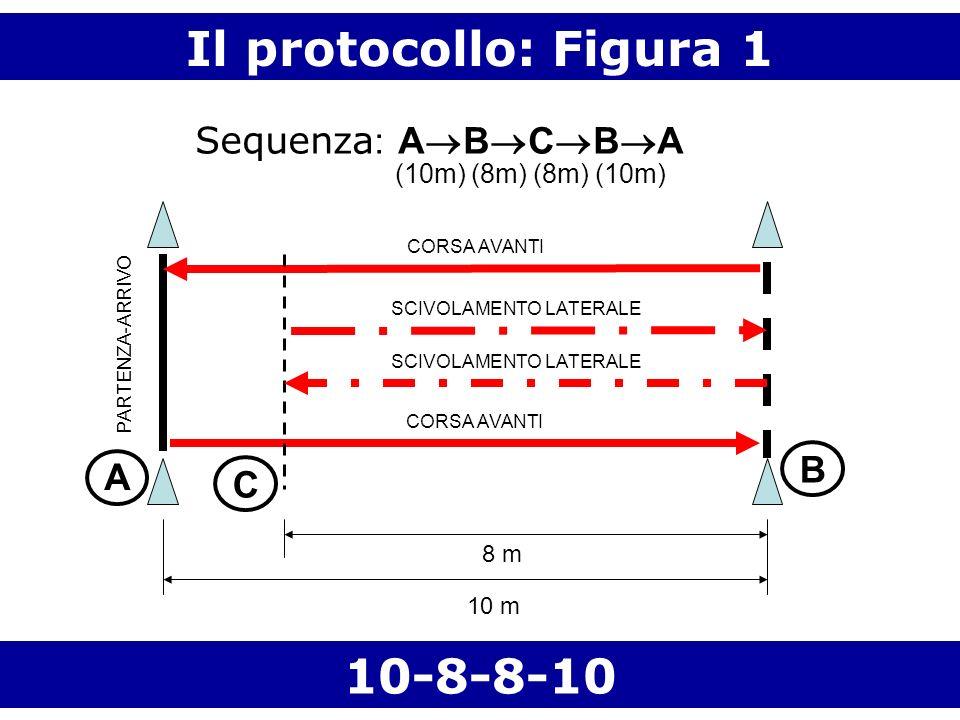 Il protocollo: Figura 1 10 m 8 m A C B 10-8-8-10 SCIVOLAMENTO LATERALE CORSA AVANTI PARTENZA-ARRIVO Sequenza : A B C B A (10m) (8m) (8m) (10m)