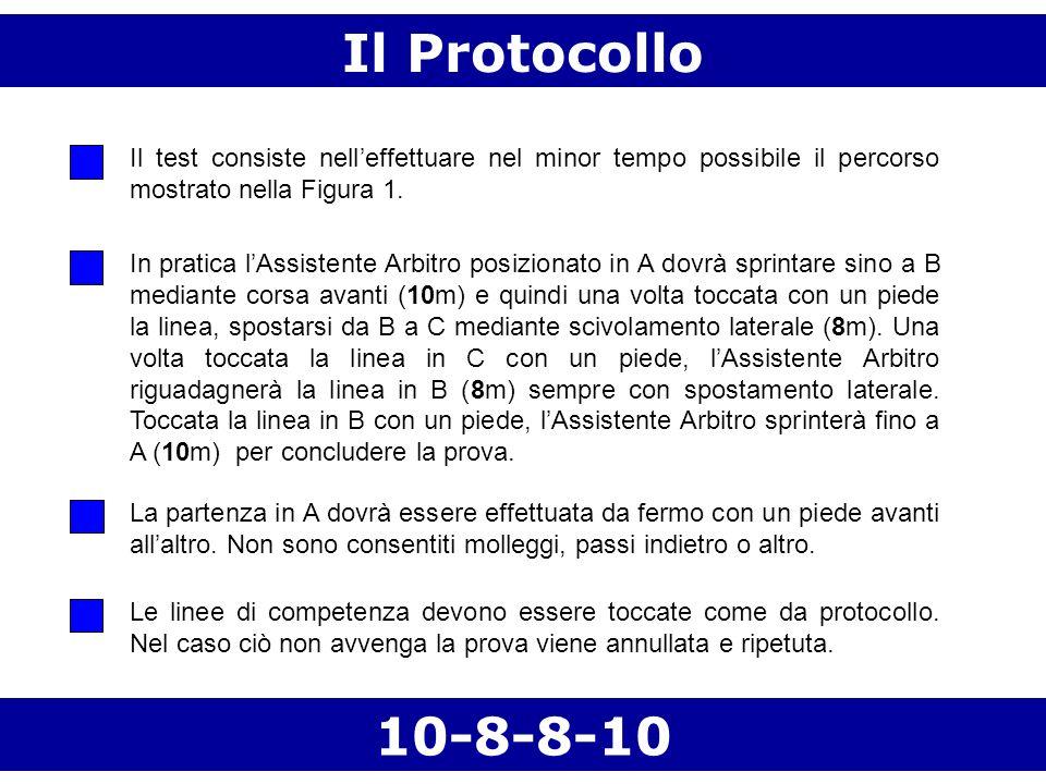 Il Protocollo Il test consiste nelleffettuare nel minor tempo possibile il percorso mostrato nella Figura 1. In pratica lAssistente Arbitro posizionat