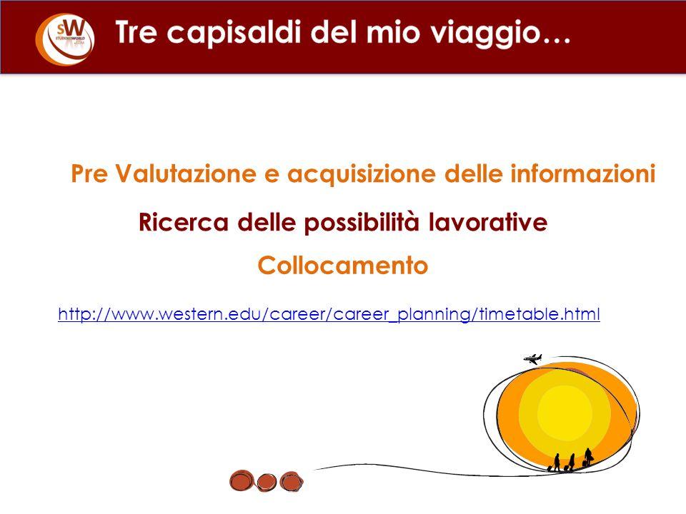 http://www.western.edu/career/career_planning/timetable.html Pre Valutazione e acquisizione delle informazioni Ricerca delle possibilità lavorative Collocamento
