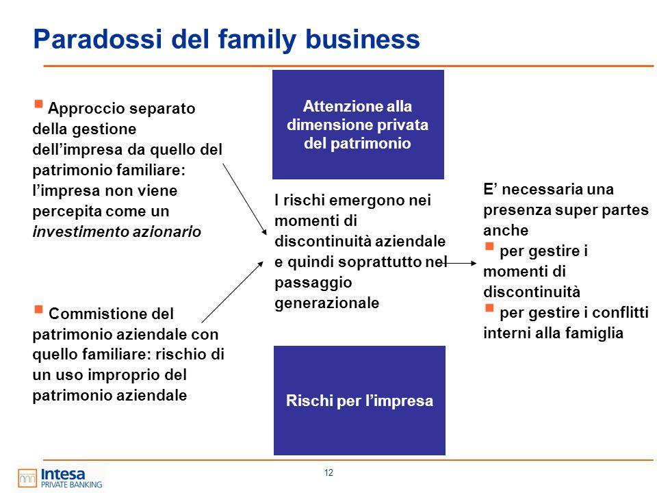 12 Paradossi del family business Approccio separato della gestione dellimpresa da quello del patrimonio familiare: limpresa non viene percepita come u