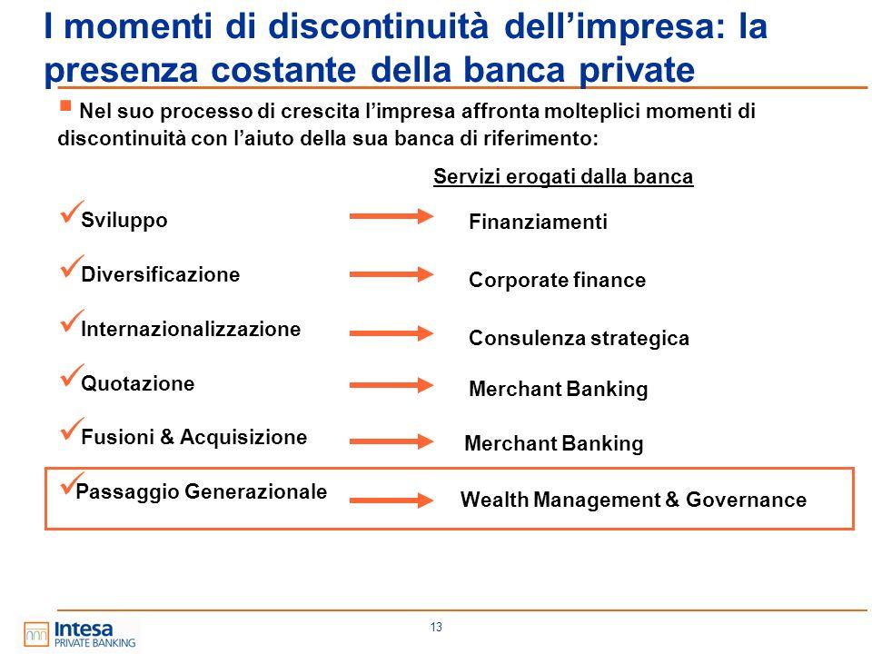13 I momenti di discontinuità dellimpresa: la presenza costante della banca private Nel suo processo di crescita limpresa affronta molteplici momenti