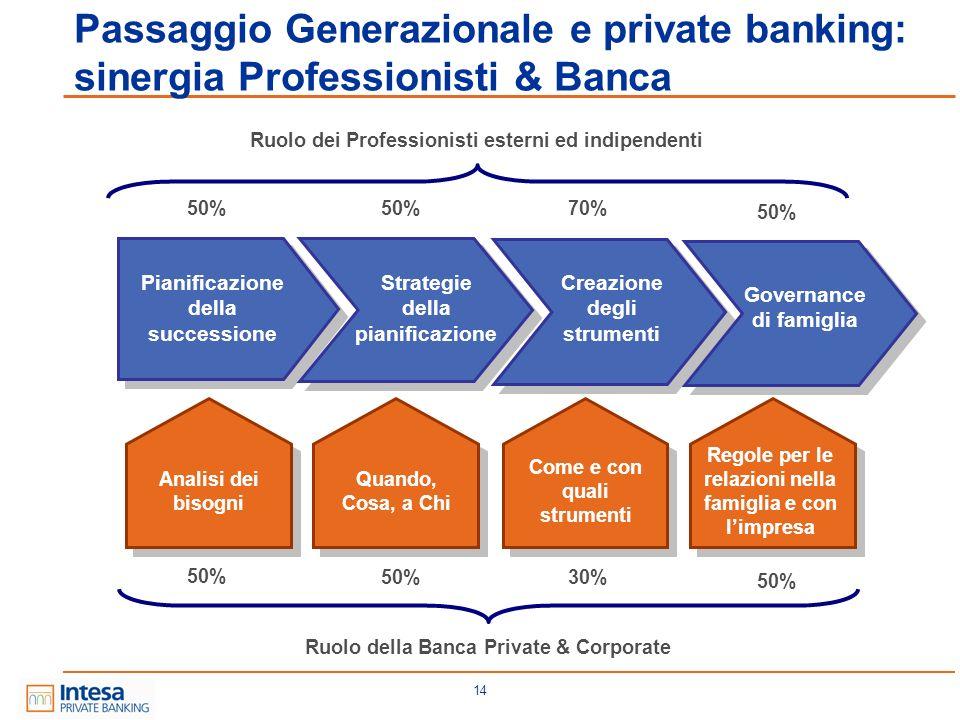 14 Passaggio Generazionale e private banking: sinergia Professionisti & Banca Pianificazione della successione Strategie della pianificazione Creazion