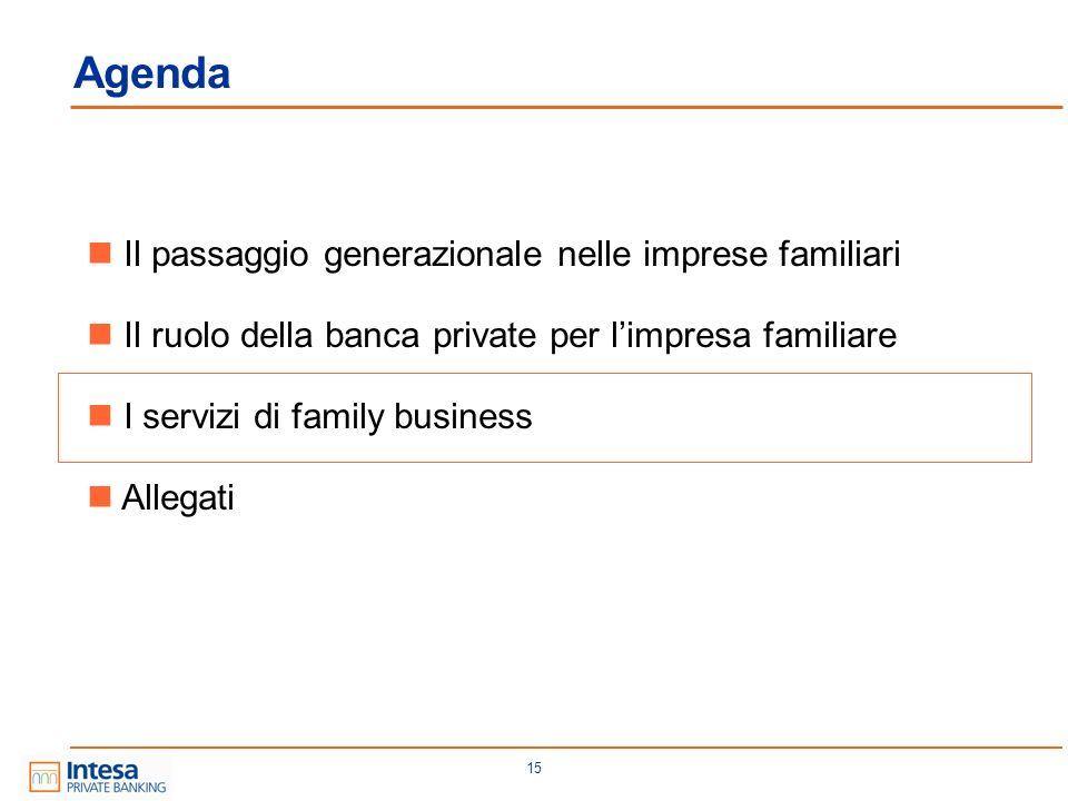 15 Agenda Il passaggio generazionale nelle imprese familiari Il ruolo della banca private per limpresa familiare I servizi di family business Allegati