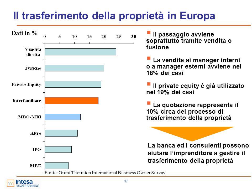 17 Fonte: Grant Thormton International Business Owner Survay Il trasferimento della proprietà in Europa Dati in % Il passaggio avviene soprattutto tra