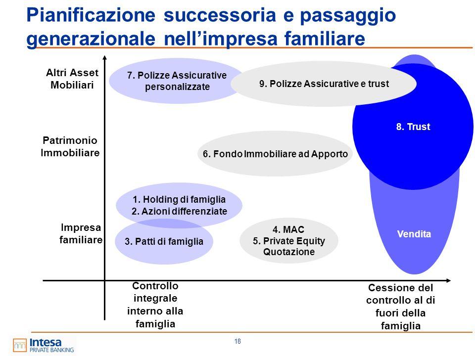 18 Pianificazione successoria e passaggio generazionale nellimpresa familiare Controllo integrale interno alla famiglia Cessione del controllo al di f