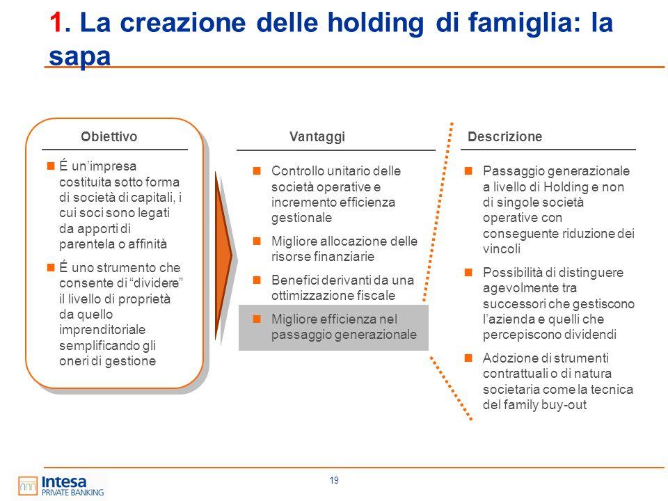 19 1. La creazione delle holding di famiglia: la sapa ObiettivoVantaggiDescrizione Passaggio generazionale a livello di Holding e non di singole socie