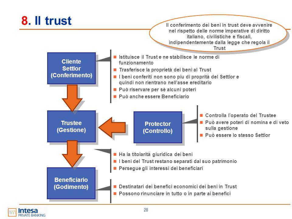 28 8. Il trust Cliente Settlor (Conferimento) Cliente Settlor (Conferimento) Trustee (Gestione) Trustee (Gestione) Beneficiario (Godimento) Beneficiar