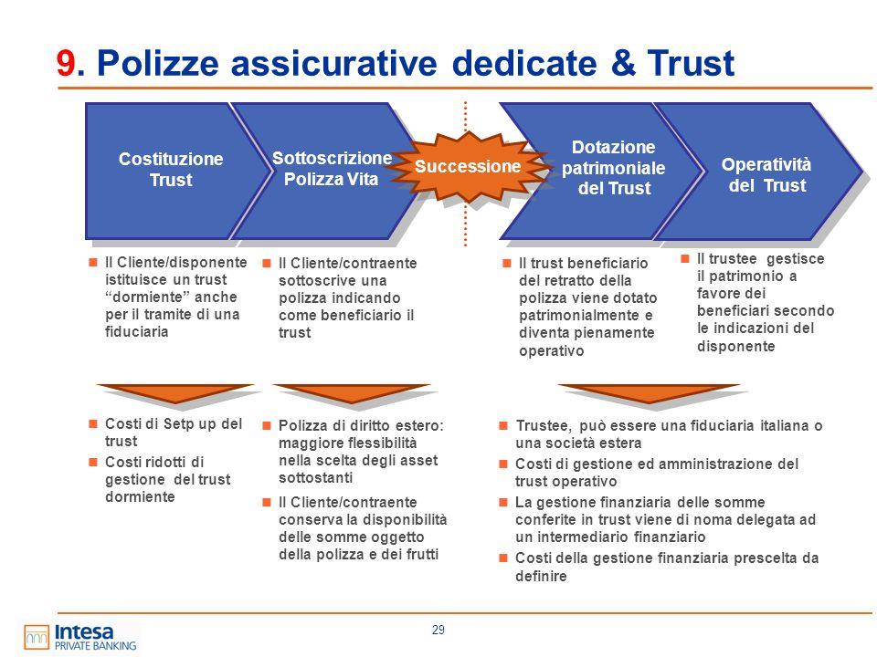 29 Costituzione Trust Il Cliente/contraente sottoscrive una polizza indicando come beneficiario il trust Sottoscrizione Polizza Vita Polizza di diritt