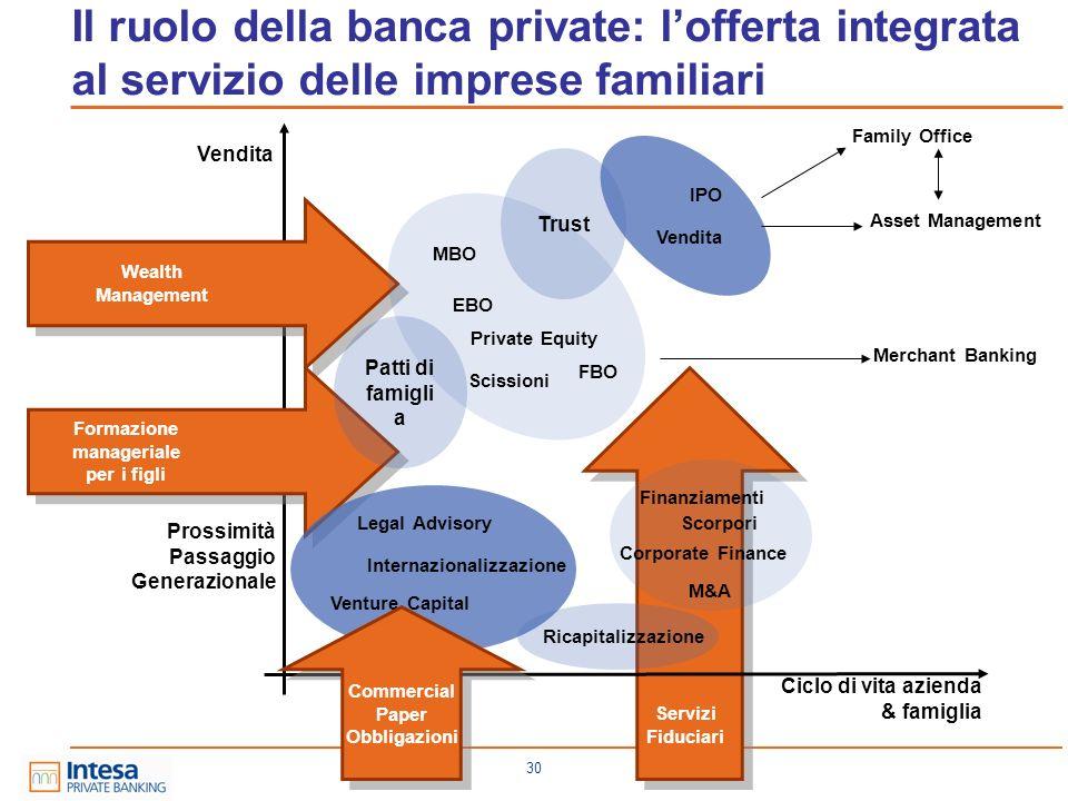 30 Ciclo di vita azienda & famiglia Prossimità Passaggio Generazionale Vendita Venture Capital Family Office Vendita IPO Finanziamenti Corporate Finan