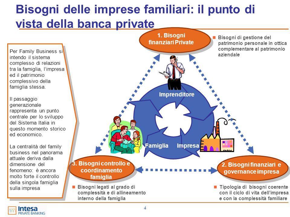 4 Bisogni delle imprese familiari: il punto di vista della banca private 1. Bisogni finanziari Private 2. Bisogni finanziari e governance impresa Impr