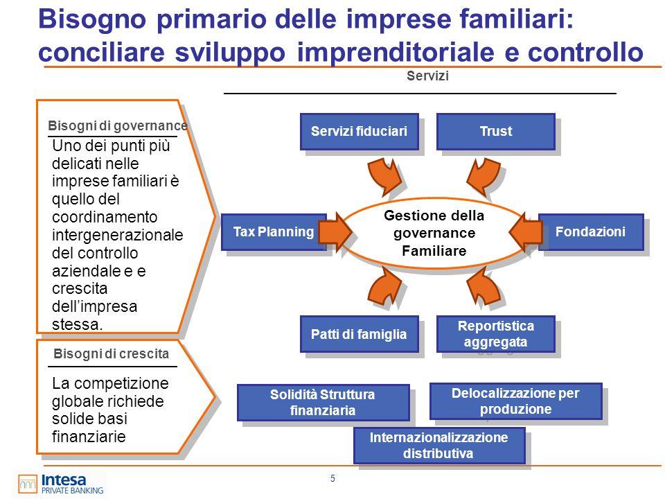 5 Bisogno primario delle imprese familiari: conciliare sviluppo imprenditoriale e controllo Gestione della governance Familiare Uno dei punti più deli