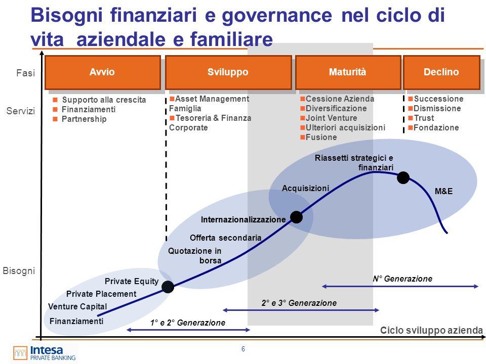 6 Ciclo sviluppo azienda Bisogni Supporto alla crescita Finanziamenti Partnership Avvio Bisogni finanziari e governance nel ciclo di vita aziendale e