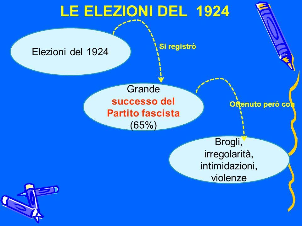 LE ELEZIONI DEL 1924 Elezioni del 1924 Grande successo del Partito fascista (65%) Brogli, irregolarità, intimidazioni, violenze Si registrò Ottenuto p
