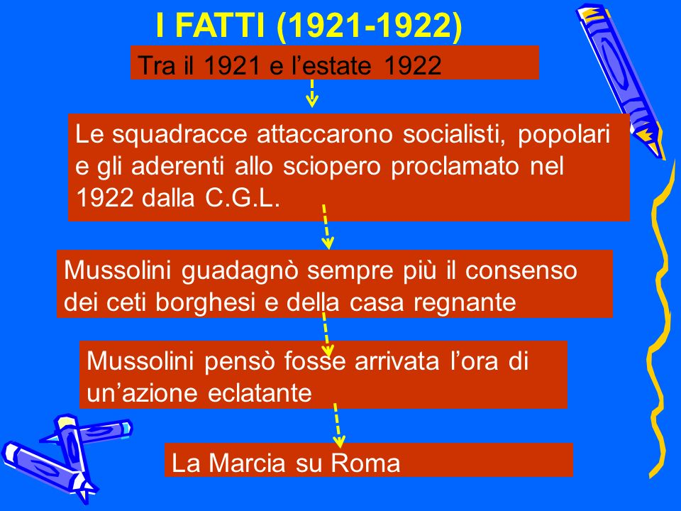 Le squadracce attaccarono socialisti, popolari e gli aderenti allo sciopero proclamato nel 1922 dalla C.G.L. Mussolini guadagnò sempre più il consenso