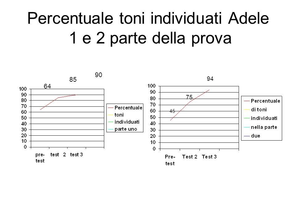 Percentuale toni individuati Adele 1 e 2 parte della prova 64 85 90 45 75 94