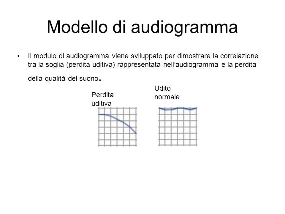 Modello di audiogramma Il modulo di audiogramma viene sviluppato per dimostrare la correlazione tra la soglia (perdita uditiva) rappresentata nellaudi