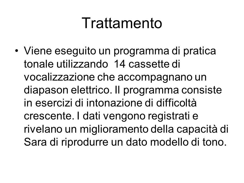 Trattamento Viene eseguito un programma di pratica tonale utilizzando 14 cassette di vocalizzazione che accompagnano un diapason elettrico. Il program